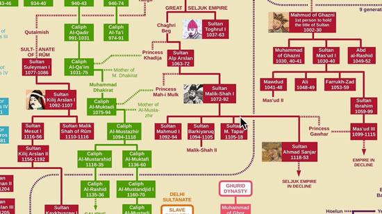 sotfware de árboles genealógicos